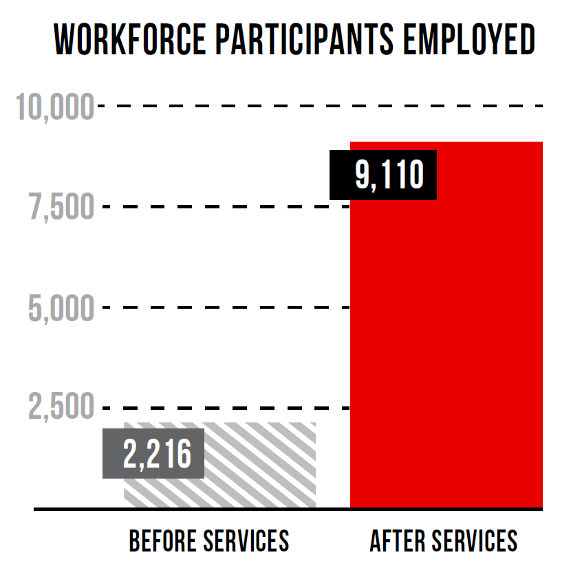 Colorado Jefferson County Workforce Development & Demographics